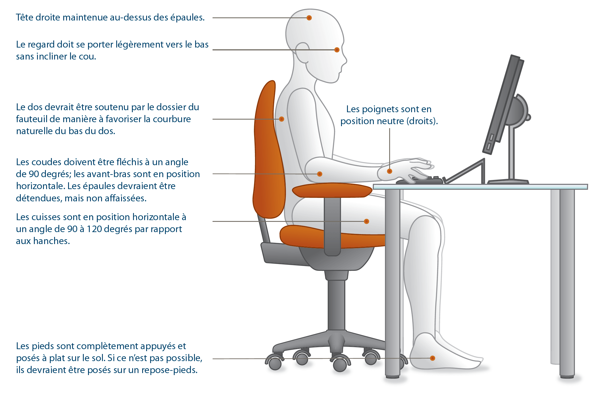 ergonomie poste de travail - ergonomie couture